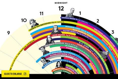 How Much Sleep Do Creative Geniuses Need? | infographics | Scoop.it