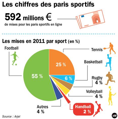 INFOGRAPHIE - Les paris sportifs en ligne en 2011 - | French Class | Scoop.it