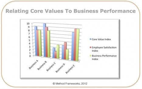 Eight Critical Success Factors For Improving Strategy Execution - Part 4 of 4   Executive Street   CEO Leadership   Scoop.it