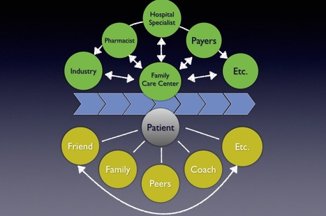 Integration should be the trend of health care development 2014 | Health Business Consult | New pharma | Scoop.it