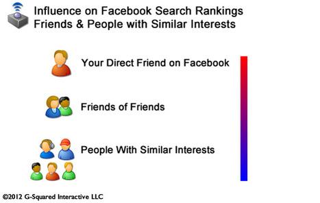 Facebook SEO: 11 mögliche Rankingfaktoren der kommenden Facebook-Suchmaschine | grafdal-socialnetworks | Scoop.it