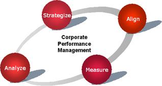 Corporate Performance Management Software | TECHNOBEEP | sscsworld | Scoop.it