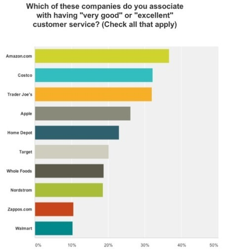 Definitive Proof that Great Customer Service Pays Off | Customer Experience | Scoop.it