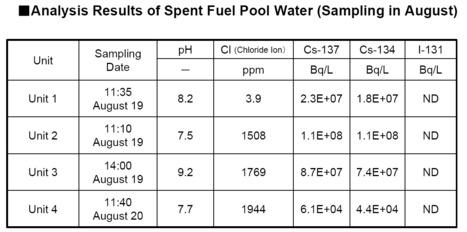 Premières résultats d'analyse sur les piscines 1 à 4 | Fukushima Daiichi | Japon : séisme, tsunami & conséquences | Scoop.it