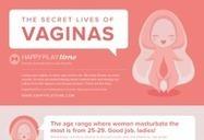 The Secret Lives of Vaginas: Statistics on Female Masturbation   Love n Sex n Whatnot   Scoop.it