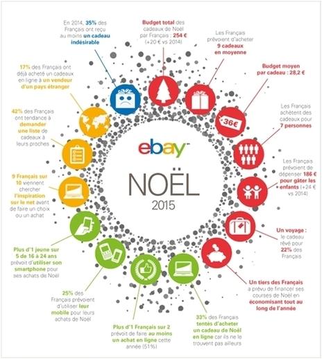 Infographie : les tendances de Noël 2015 par eBay | INNOVATION & CHANGE MANAGEMENT | Scoop.it