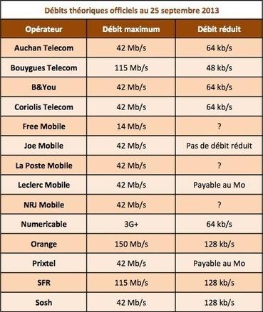 SFR : les débits réduits des nouveaux forfaits seront limités à 128 kb/s   Statistiques & tendances mobiles   Scoop.it