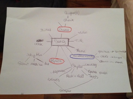 Agnès Grisard: How mind mapping helps to learn english vocabulary ! | apprendre - learning | Scoop.it
