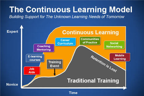 LMS 2013: The $1.9 Billion Market for Learning Management Systems | Alison Pendergast | Scoop.it