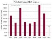 Liv-ex Fine Wine Market Blog: 2011 boosts Pavie trade | Vitabella Wine Daily Gossip | Scoop.it