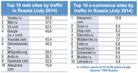 E-Commerce - Alibaba tops e-commerce sites in Russia as well as China - Internet Retailer | Find Customers and Business in Russia! by Giulio Gargiullo | Scoop.it
