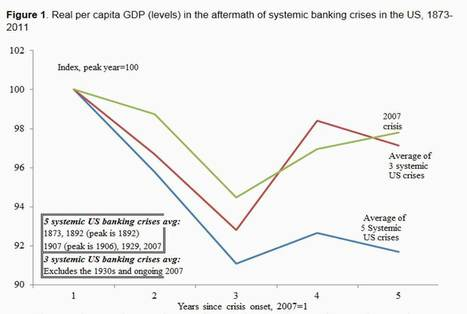 Recovery duration after financial crises | Economics and Business | Scoop.it