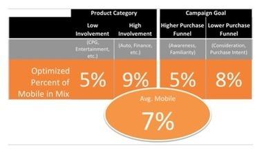 [Livre Blanc] Evolution du Marketing Mobile, tenez compte du ROI ! | Les Livres Blancs d'un webmaster éditorial | Scoop.it