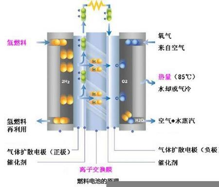 Fuel cell | Digital Chinese | Scoop.it