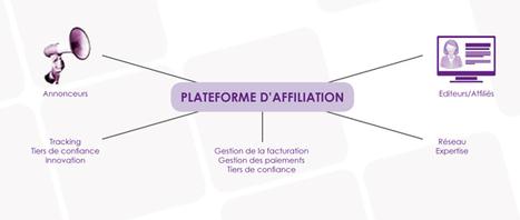 Affiliation et marketing touristique | E-touris... | Marketing territorial | Scoop.it