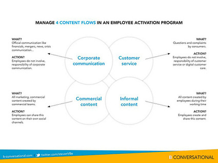 Employees and social media: make agreements about four types of content | Content Creation, Curation, Management | Scoop.it