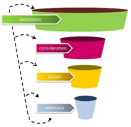 Las estrategias en social media no funcionan | Social Media y RRSS | Scoop.it