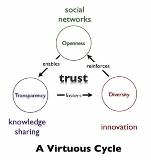 Social networks driveInnovation | The 21st Century | Scoop.it