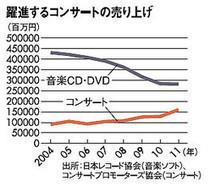 1600億円 -音楽業界でまさかの「逆転現象」発生中(プレジデントオンライン) - livedoor ニュース