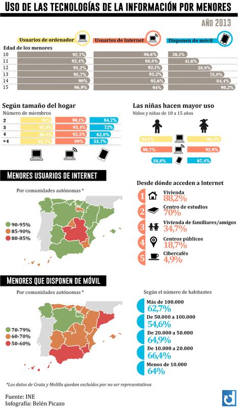 Cómo usan internet y el móvil los menores en España . [infografia] #mlearning | Pedalogica: educación y TIC | Scoop.it