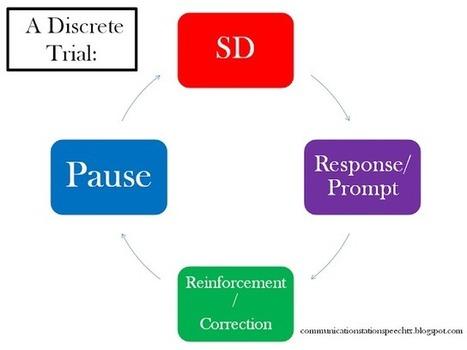 Communication Station: Speech Therapy PLLC: Tip Tuesday: ASD ...   speech-language pathology   Scoop.it