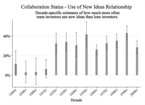 Big Cities Promote Shockingly Less Innovation Than They Once Did | Go Digital-Mobile | Scoop.it