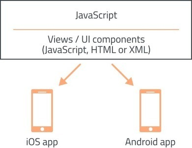 Mobile App Framework Matrix - Build iOS/Android apps in JavaScript | HoangITK | Scoop.it