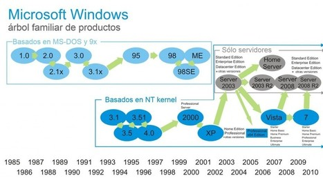 El Sistema Operativo WINDOWS: desde sus inicios a la actualidad | sistema operativo | Scoop.it