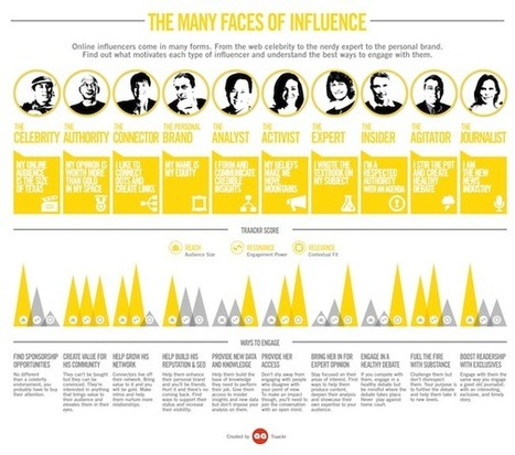 The Many Faces of Influence [infographic] | Social Media Tips from Area Dining and the Nicheprof | Scoop.it