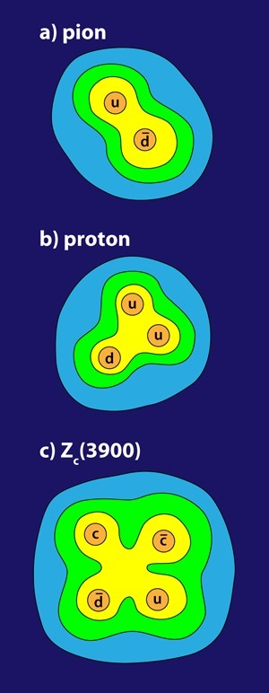 New Particle Hints at Four-Quark Matter - The Zc(3900)   Amazing Science   Scoop.it