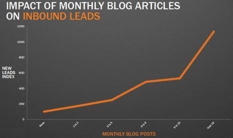 Blog : la fréquence de publication est un facteur-clef de réussite [Etude] | Boutique droits de label privé | Scoop.it
