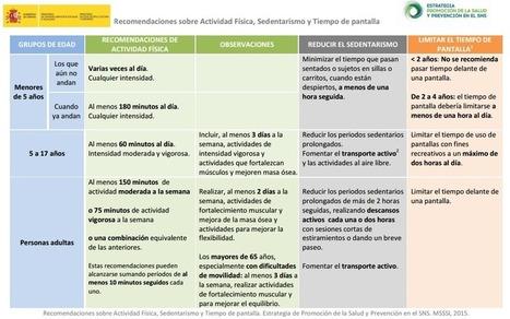 Tabla de Recomendaciones sobre Actividad Física, Sedentarismo y Tiempo de pantalla | Educacion, ecologia y TIC | Scoop.it
