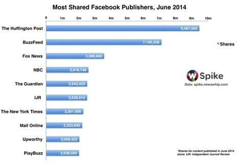 The Huffington Post Tops Facebook Publishers In June - AllFacebook | Digital-News on Scoop.it today | Scoop.it