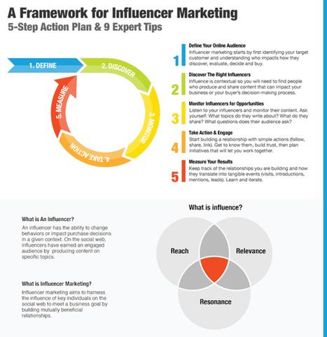 L'influencer Marketing ai tempi di Finder: la ricerca semplificata | Influence Engine Optimization | Scoop.it