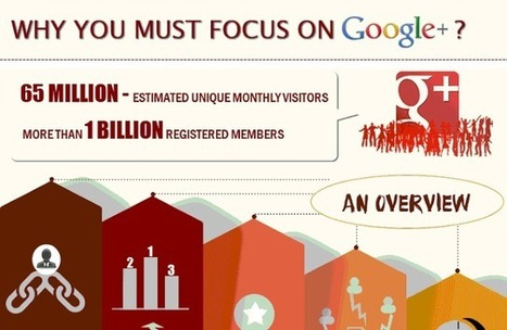 Visualistan: Why You Must Focus On Google Plus [Infographic] | Social Media | Scoop.it