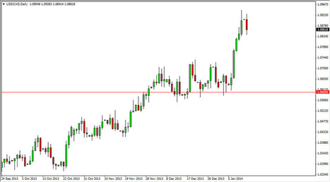 USD/CAD Daily Outlook- Jan. 14, 2014 | Daily Forex News 1.14.2014 | Scoop.it