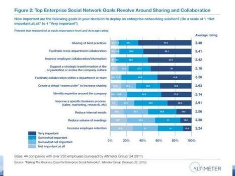Enterprise Social Network. A che punto siamo? - Il Sole 24 Ore | Dall'Enterprise 2.0 al 3.0 | Scoop.it
