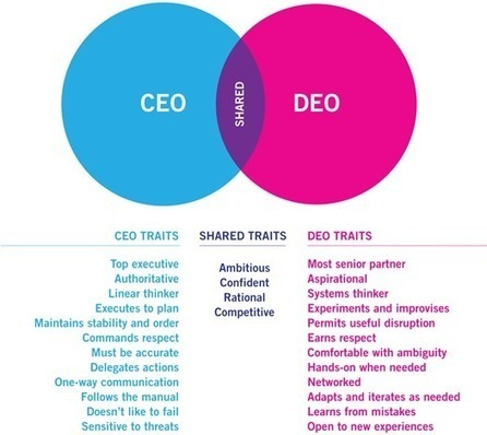 Rise of the DEO | Leadership by Design | Creative Feeds | Scoop.it