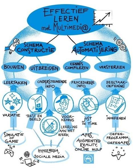 Effectief leren van multimediale leerbronnen - deel 2 - Artikelen - 4W Weten Wat Werkt Waarom - Kennisnet | Leren en Innoveren | Scoop.it