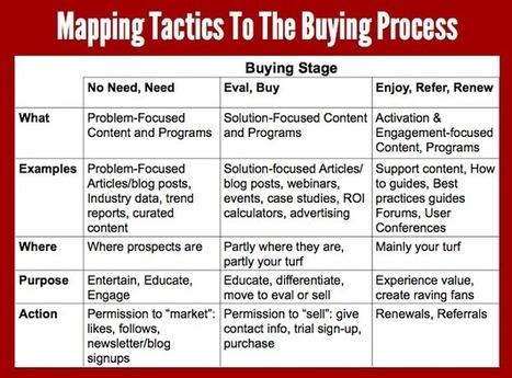 Marketing Planning for Startups | Big Data & Marketing | Scoop.it