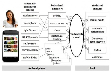 Smartphone sensors used to determine mental health | Quantified Self and eHealth | Scoop.it