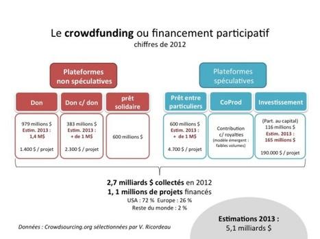Panorama du crowdfunding par l'un de ses pionniers | Créativité écologique | Scoop.it