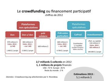 Panorama du crowdfunding par l'un de ses pionniers   Solutions locales   Scoop.it