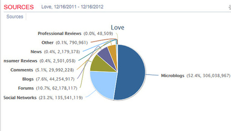 The Most Loved and Hated Brands of 2012   Social Media, SEO, Mobile, Digital Marketing   Scoop.it
