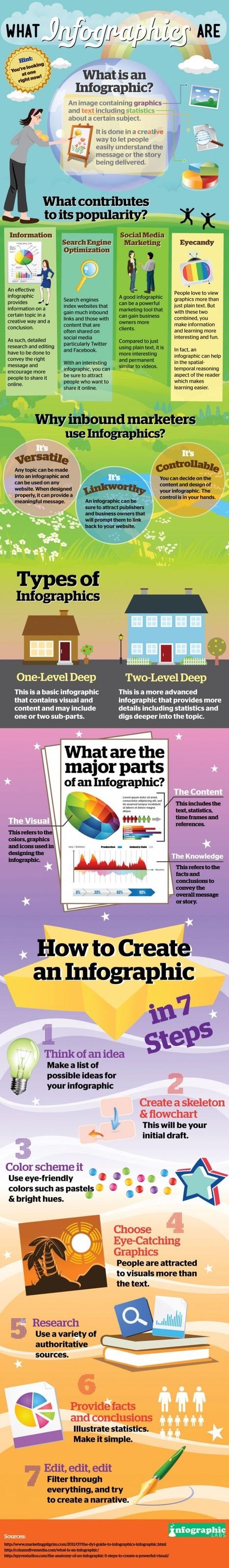 Hoe maak je een goede infographic? | Social Media & sociaal-cultureel werk | Scoop.it