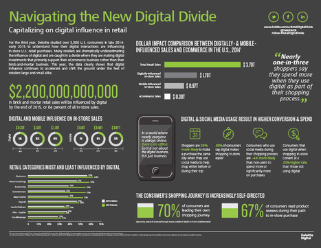 Navigating the new #digital divide #business #innovation | Designing  service | Scoop.it