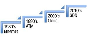 Is SDN the Ethernet of the 80's or ATM of the 90's? | SDN & NFV | Scoop.it