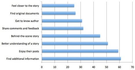 Why audiences read journalist blogs   Reportr.net   Innovations in journalism   Scoop.it