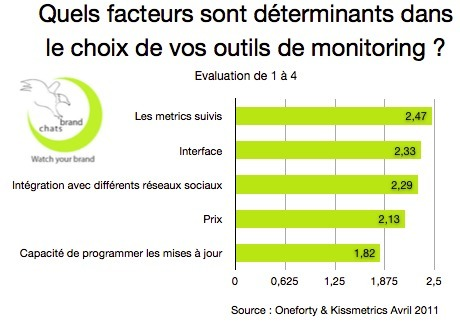 Infographie : les outils de social media monitoring | Brandchats | Social Media Curation par Mon-Habitat-Web.com | Scoop.it