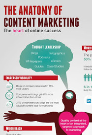 The anatomy of content marketing: the heart of online success - ContentPlus | Integrated Brand Communications | Scoop.it